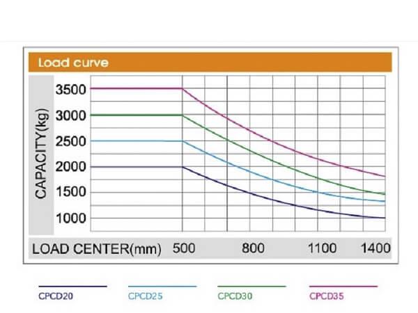 bảng phân bố tải trọng xe nâng heli chính hãng tại việt nam